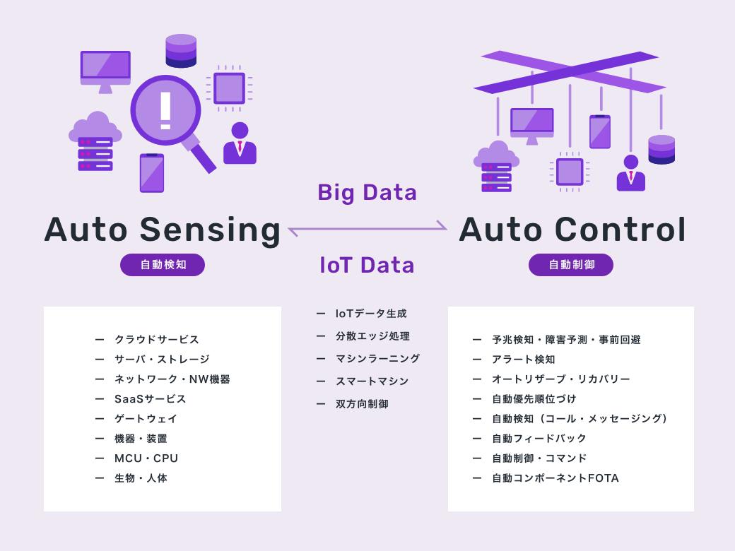 Auto Sensing(自動検知)とAuto Control(自動制御)テクノロジーが効率的で精度の高いシステム運用を実現します