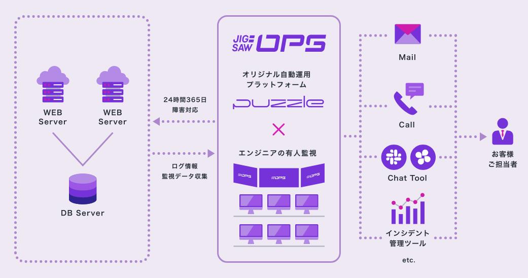 WEBサーバ2台、DBサーバ1台の3台構成でご依頼いただいた場合の構成図