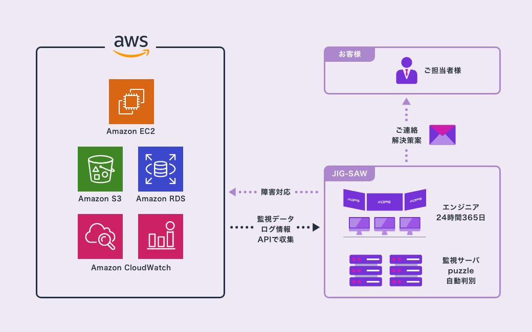 AWS監視・運用代行サービスの概要図。AWSのサービスに最適な監視設計をご提案し、障害対応までを代行いたします。