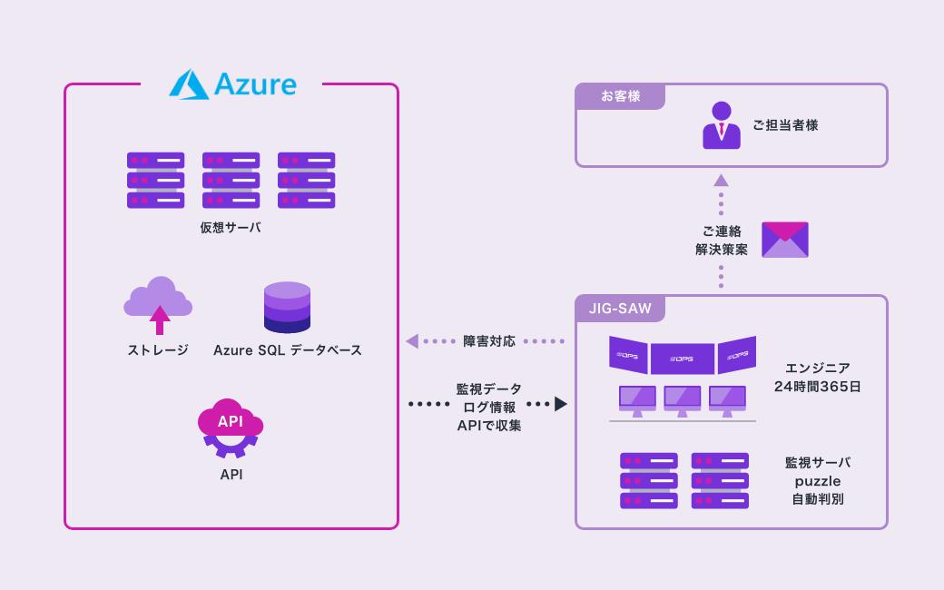 Azure監視・運用代行サービスの概要図。Azureのサービスに最適な監視設計をご提案し、障害対応までを代行いたします。