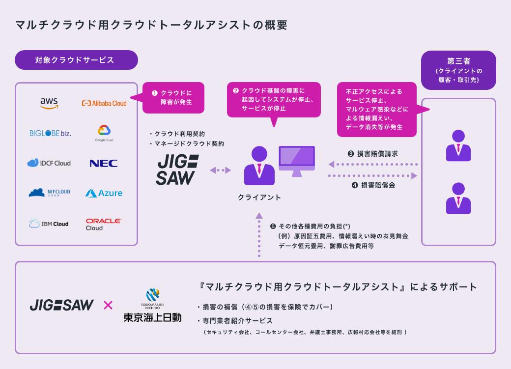 マルチクラウド用クラウドトータルアシストの概要。JIG-SAW x 東京海上日動