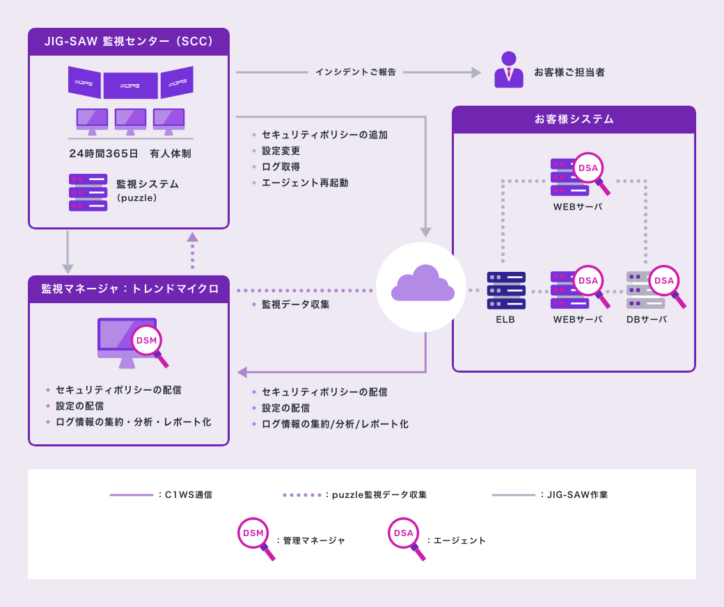 Cloud One Workload Security運用イメージ図