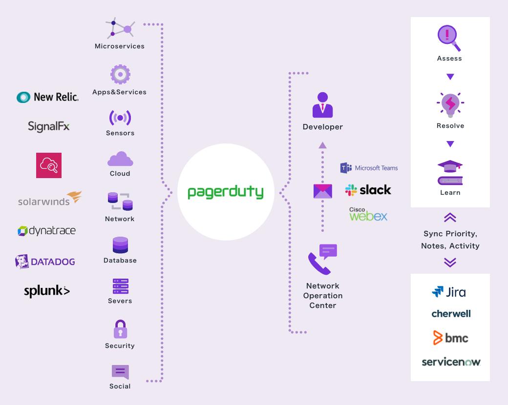 「PagerDuty」導入後の運用イメージ図