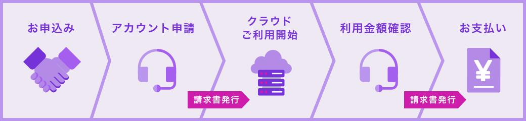 ご利用の流れ。お申し込み→アカウント申請→クラウドご利用開始→利用料金確認→お支払い
