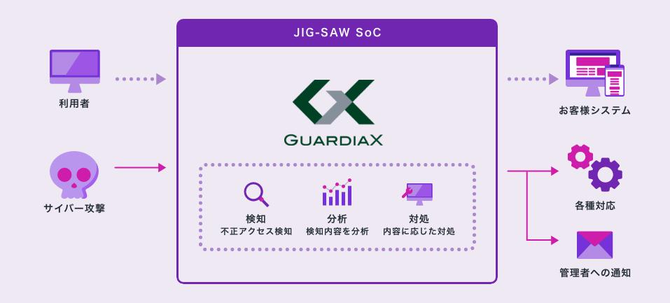 JIG-SAW SoC