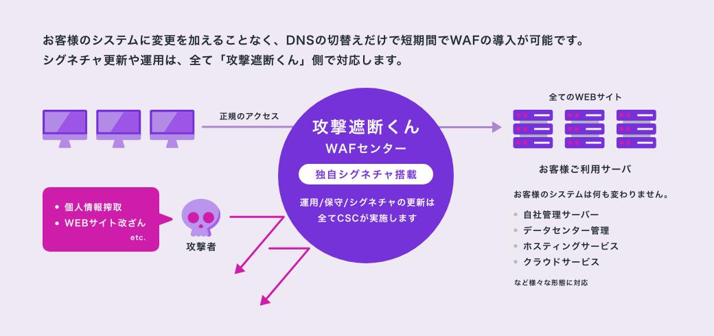 攻撃遮断くん(Webセキュリティタイプ)のご利用イメージ図。お客様のシステムに変更を加えることなく、DNSの切替えだけで短期間でWAFの導入が可能です。