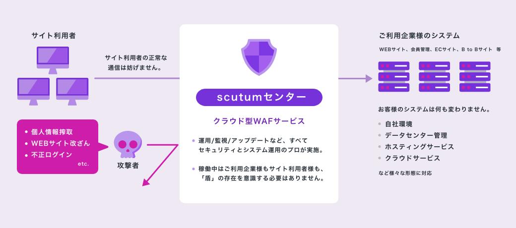 Scutumのご利用イメージ図