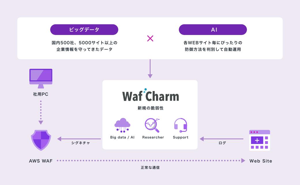 WafCharmを利用したAWS WAFの自動運用イメージ図