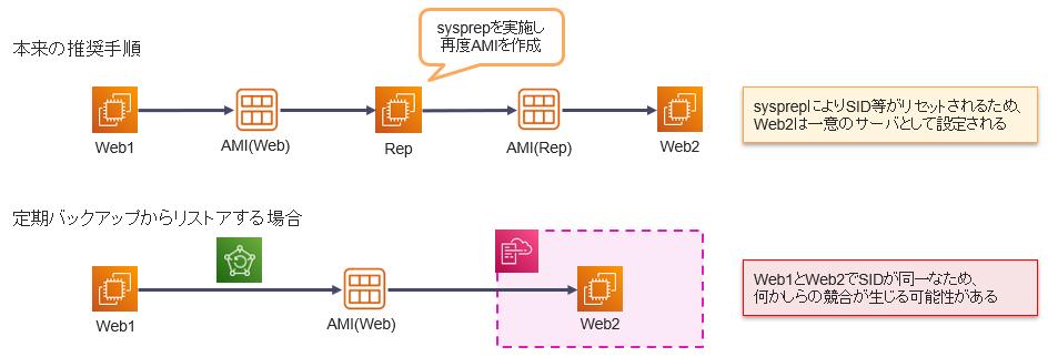 一度sysprepを実施して固有情報を初期化した状態で、再度AMIを作成